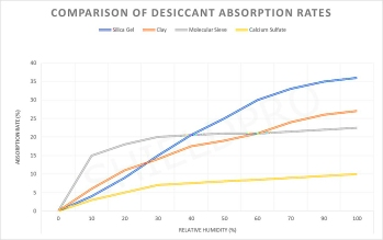 chart-desiccant_absorbtion_rates-4types
