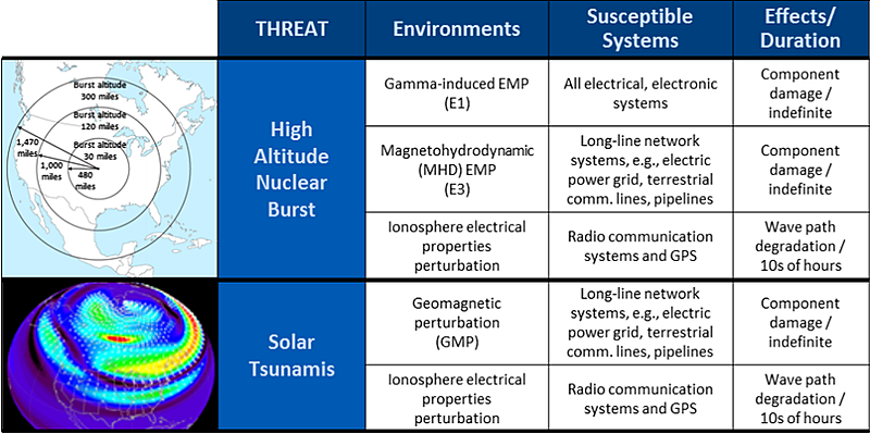 Diagram-EMP_and_Solar_Flare-Summary